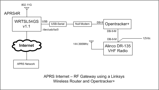 Linksys-aprs.png